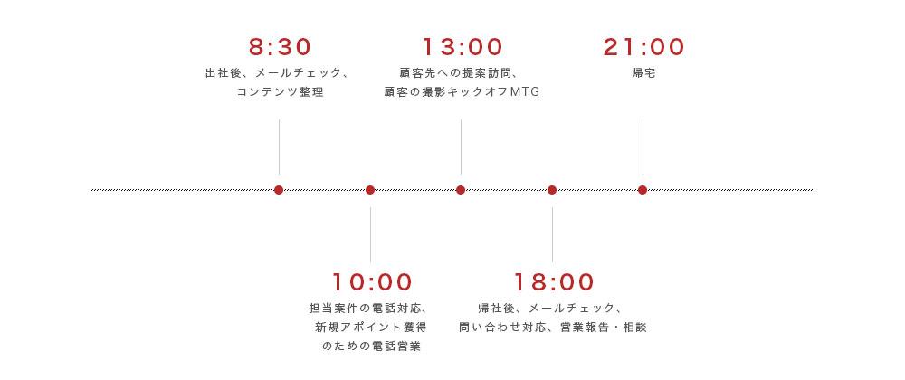 schedule03