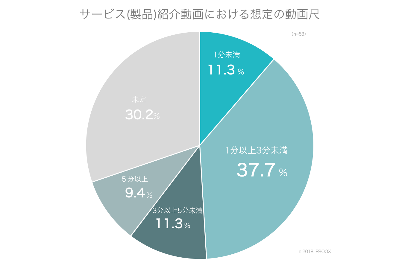 ②-2 サービス(製品)紹介動画における想定の動画尺